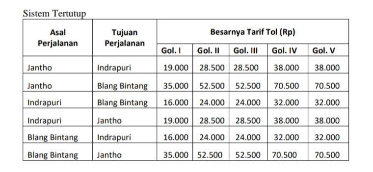 Tarif tol Sigli Banda Aceh