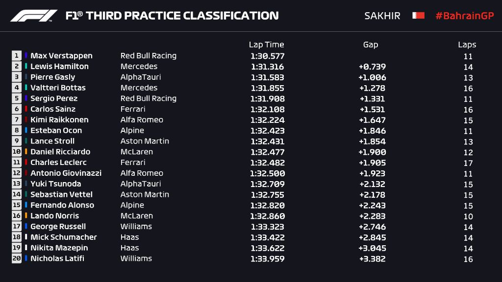 Hasil FP3 F1 GP Bahrain 2021.