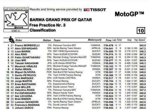 Hasil FP3 MotoGP Qatar