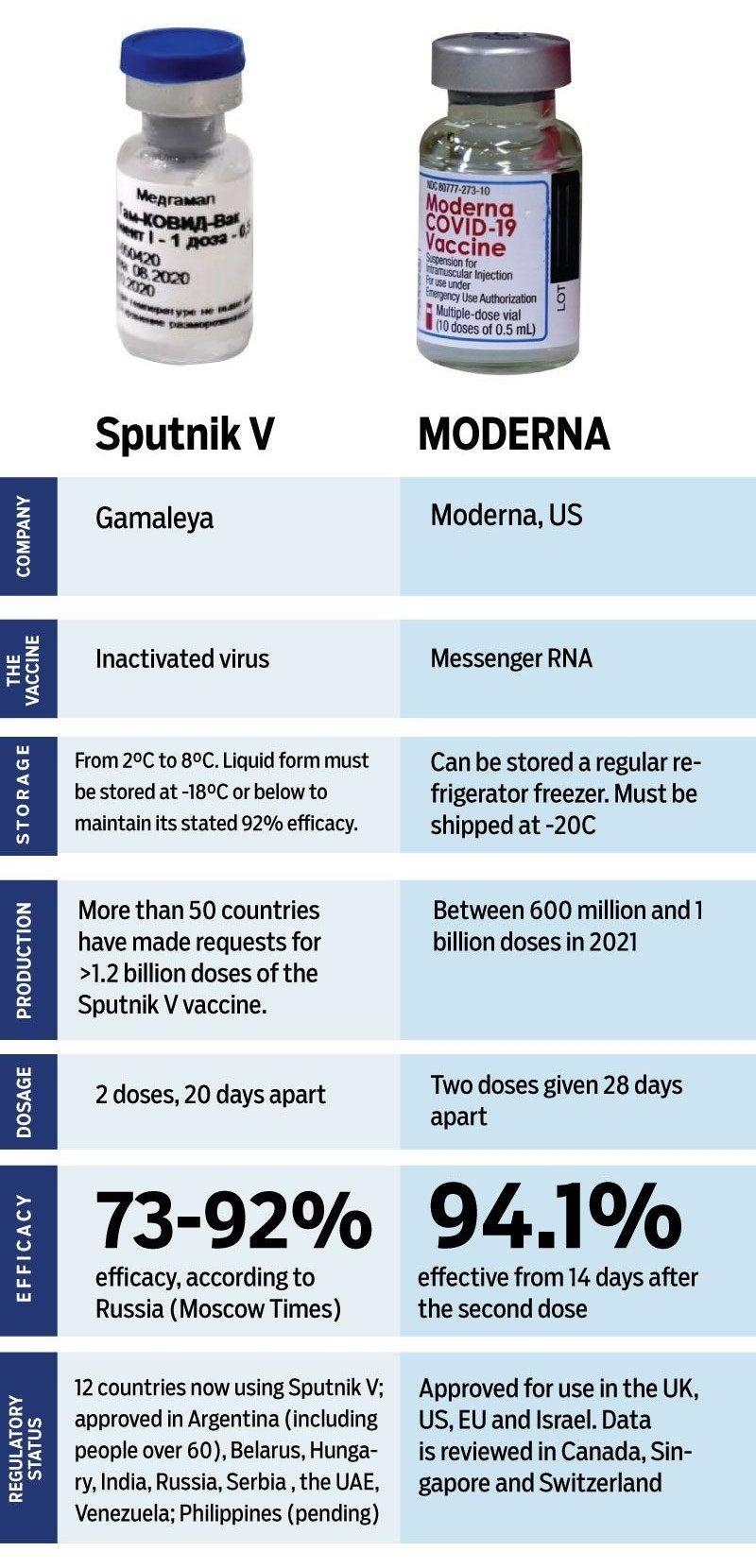 Infografis Komparasi Vaksin Corona yang sudah beredar saat ini
