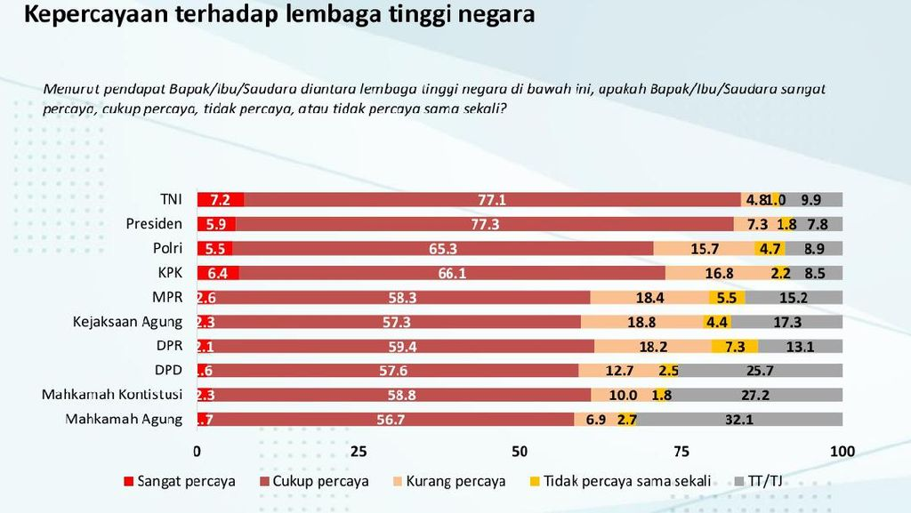 Survei Charta Politika: TNI dan Presiden Lembaga Tinggi Negara Paling Dipercaya