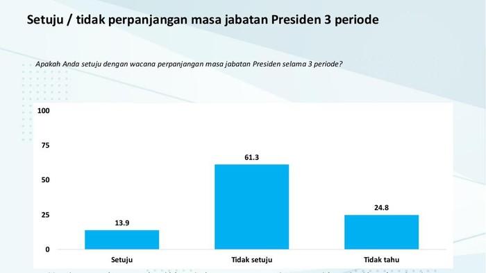 Rilis survei Charta Politika tentang wacana presiden 3 periode