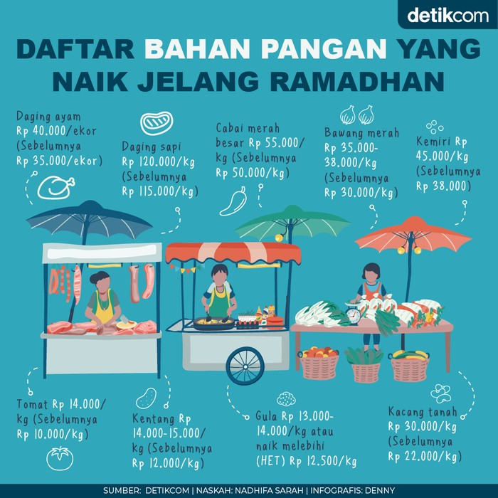 Daftar harga bahan pangan yang naik jelang Ramadhan