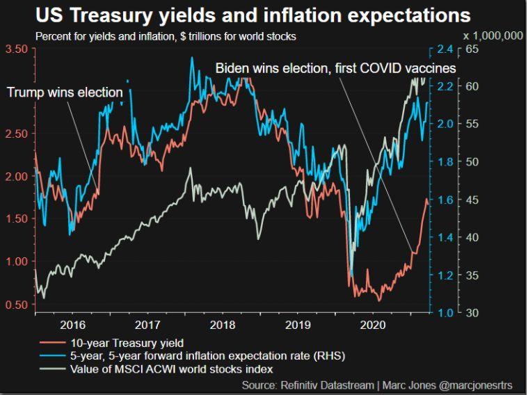 Grafik Yield Treasury AS dengan Inflasi AS