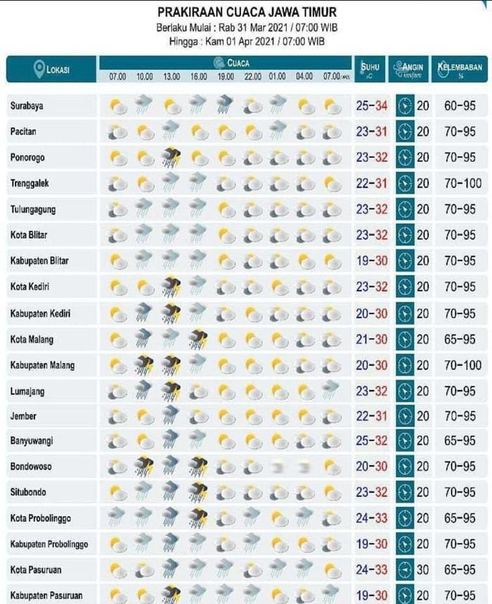 Prakiraan Cuaca BMKG, Hampir Seluruh Kab/Kota di Jatim Hujan