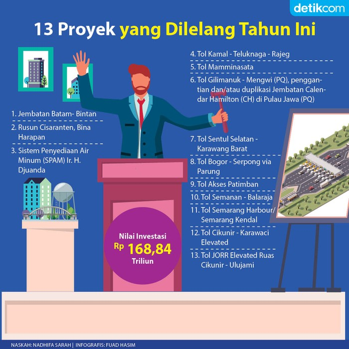 Proyek Infrastruktur Dilelang