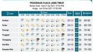 BMKG Prediksi Hujan Masih Membayangi Wilayah Jatim