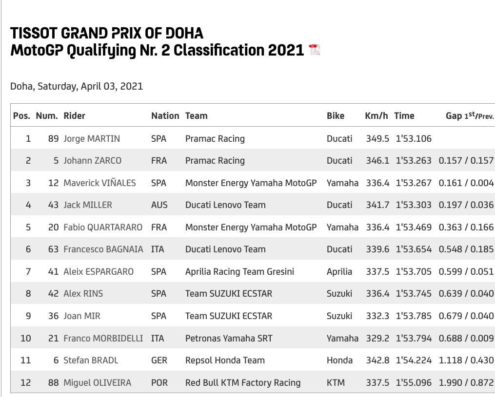 Kualifikasi MotoGP Doha 2021
