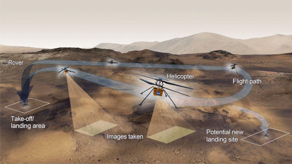 Helikopter Mini NASA Ingenuity Telah Mendarat di Mars