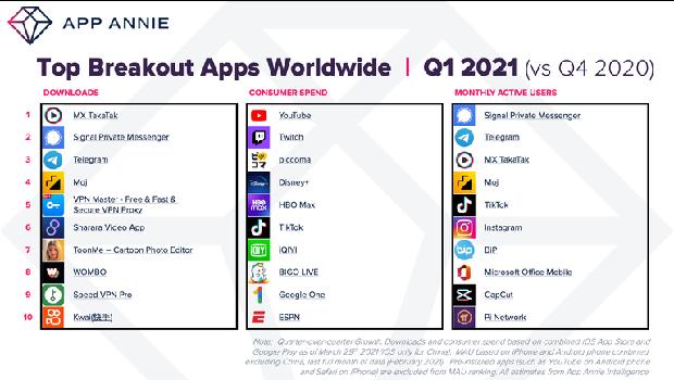 Signal dan Telegram makin perkasa di ranking aplikasi terpopuler di seluruh dunia