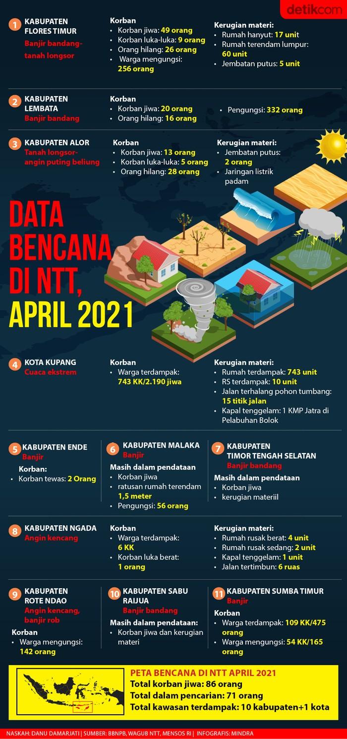 Data bencana di NTT, 6 April 2021. (Infografis: Mindra Purnomo/detikcom)