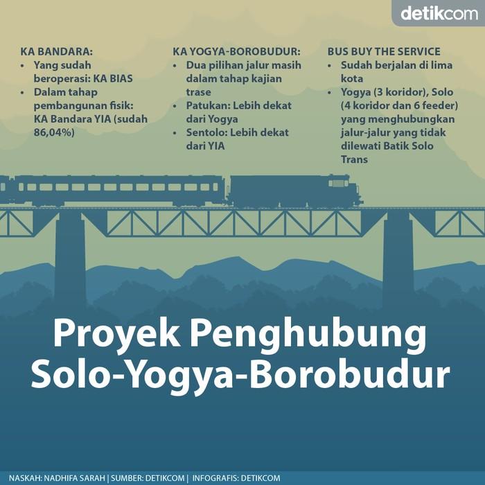 Deretan Proyek di Yogyakarta