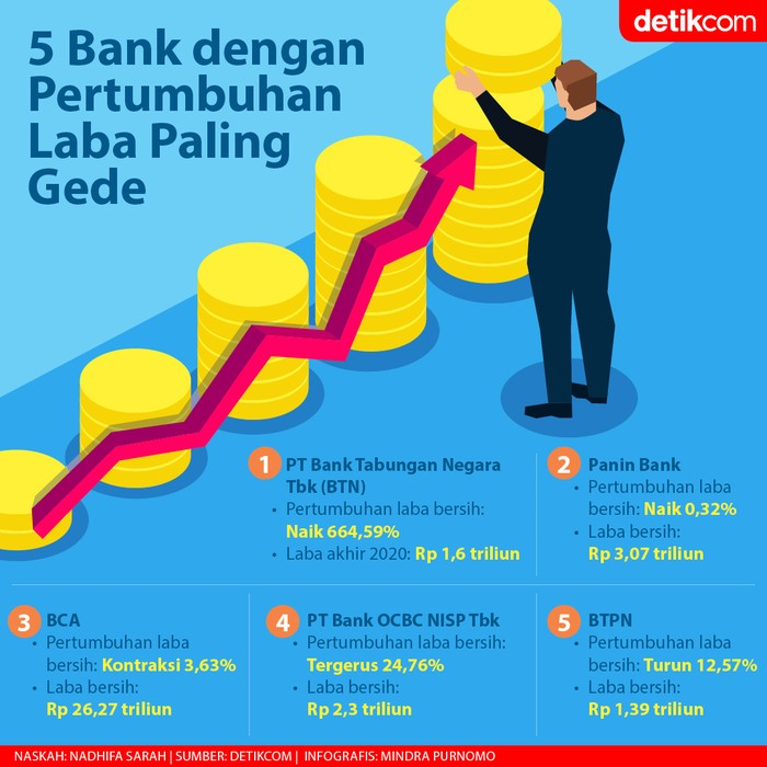 Laba Bank yang Naik Paling Tinggi