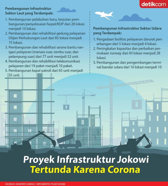 Proyek Infrastruktur Kemenhub Tertunda