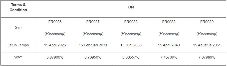 Rencana Lelang SBSN Tambahan 7 April 2021