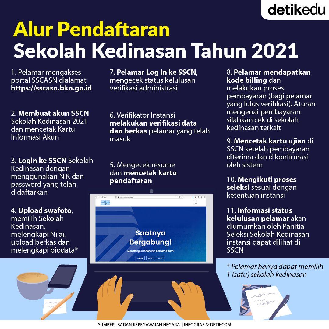 Alur pendaftaran sekolah kedinasan tahun 2021