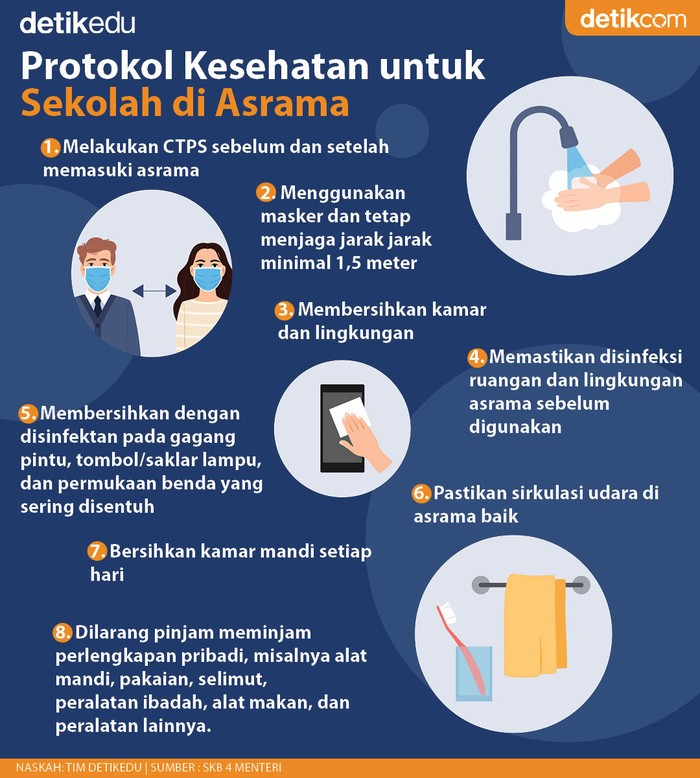 Infografis Protokol Kesehatan sekolah tatap muka di Asrama