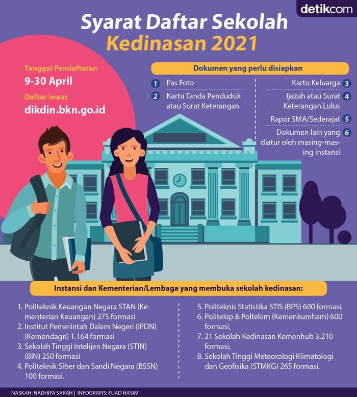 Infografis sekolah kedinasan 2021