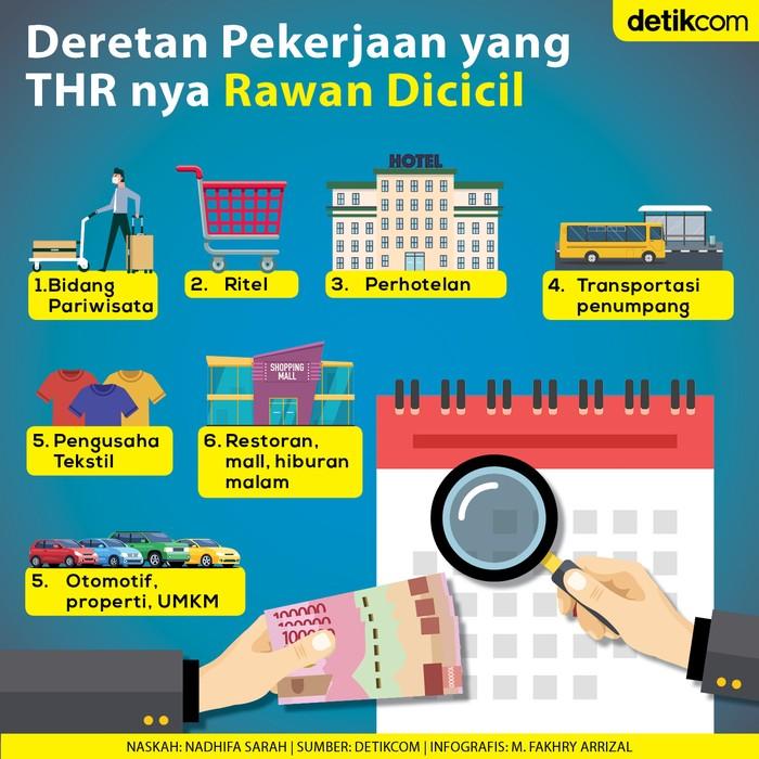 Infografis daftar sektor pekerjaan yang THR-nya rawan dicicil
