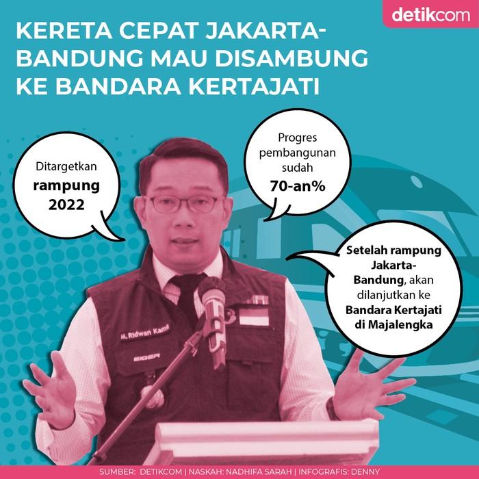 Infografis Gubernur Jawa Barat Ridwan Kamil bicara tentang proyek Kereta Cepat Jakarta Bandung