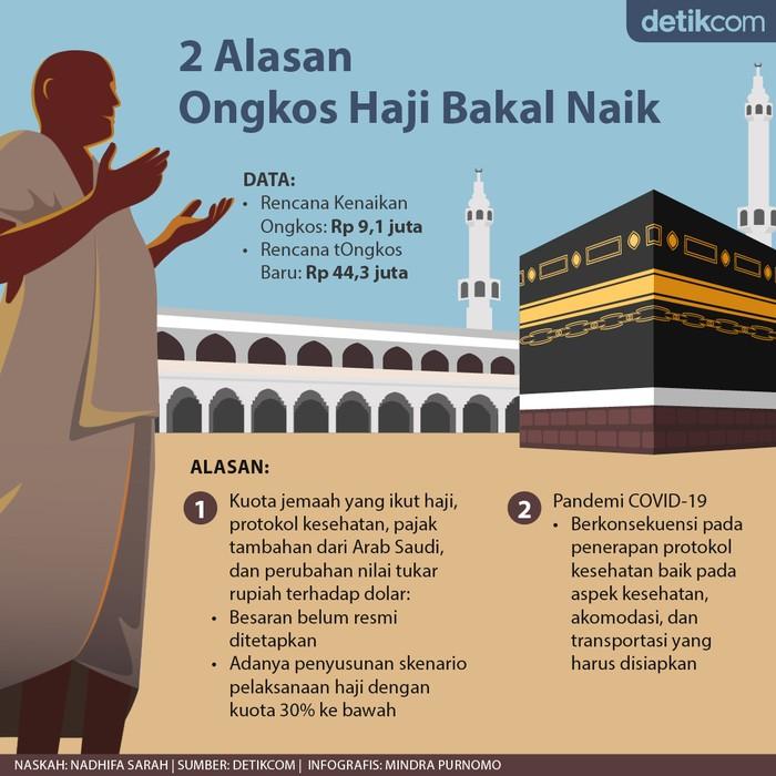 Ongkos Naik Haji