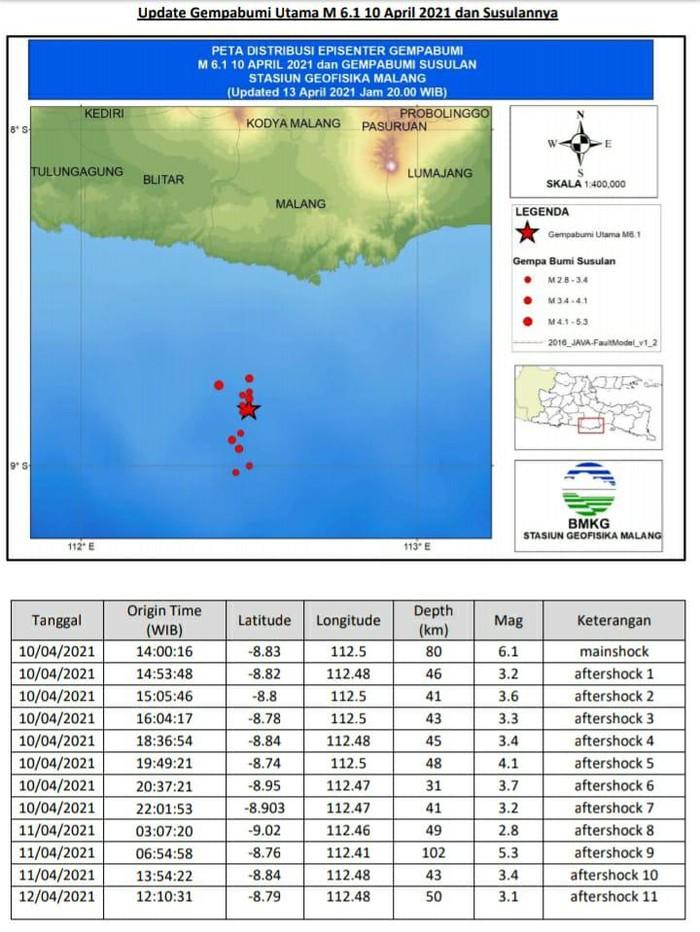 Pascagempa Malang M 6,1, Terjadi 13 Kali Gempa Susulan