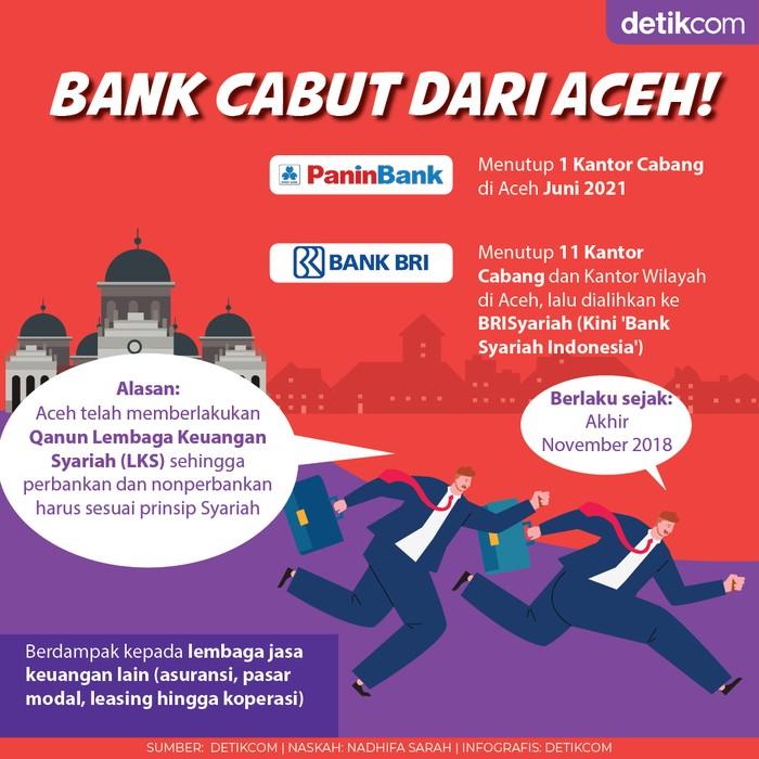 Bank Cabut dari Aceh