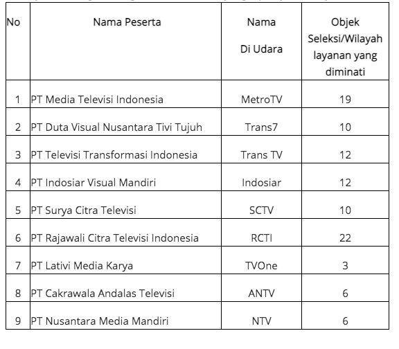 Daftar 9 TV seleksi kedua/Kominfo