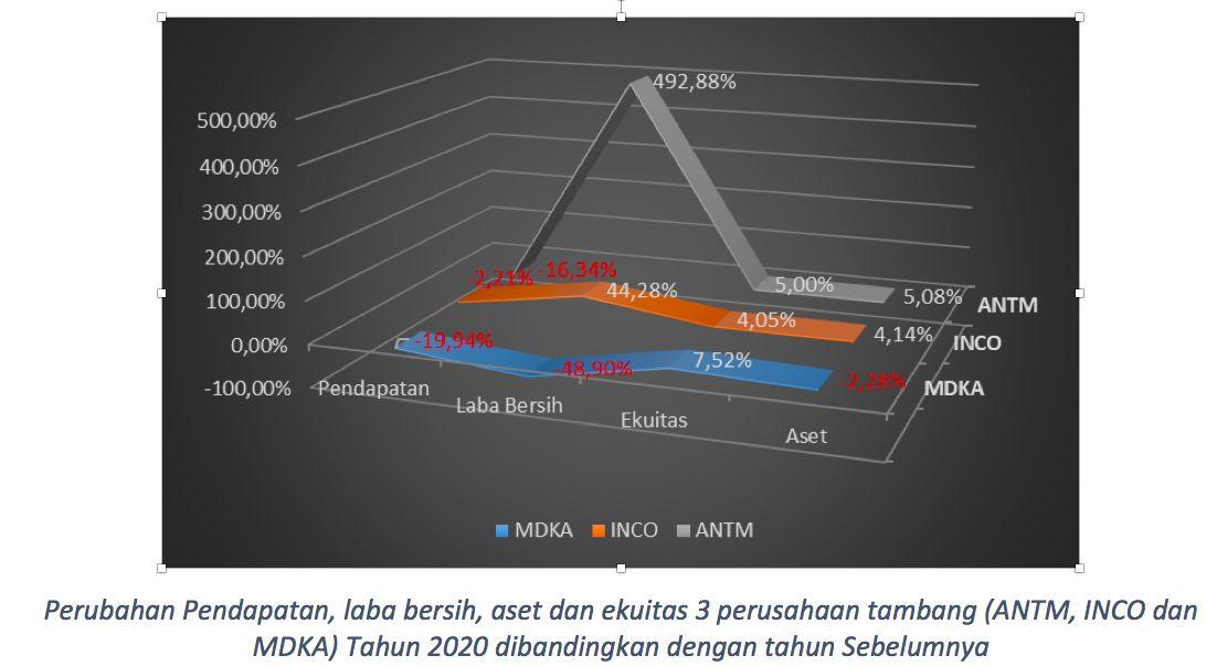 Kinerja Keuangan ANTM-INCO-MDKA/dok Ferry Sandria