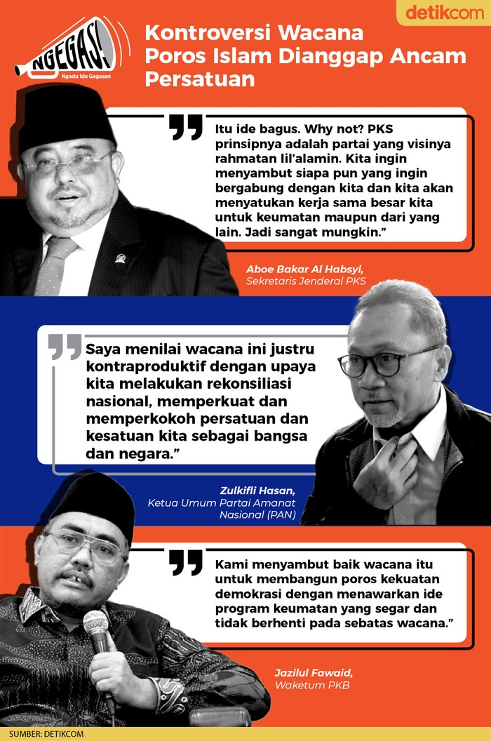 Kontroversi Wacana Poros Islam Dianggap Ancam Persatuan (Dok. Tim Infografis detikcom)