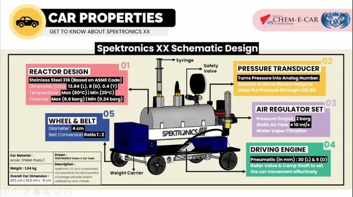 Desain skematik Spektronics XX