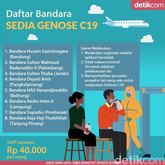 Daftar Bandara Sedia GeNose C19