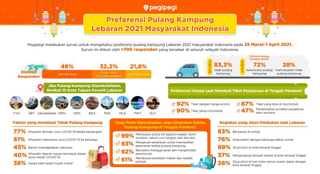 Infografis Pegipegi