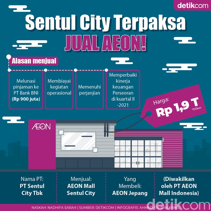 Sentul City Terpaksa Jual AEON Mall