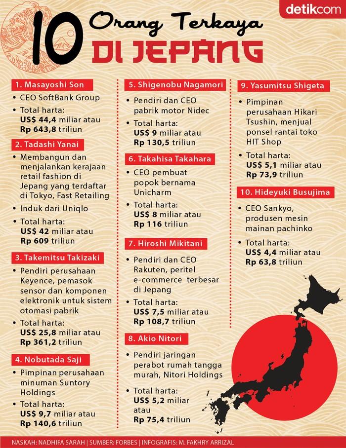 Infografis 10 orang terkaya Jepang