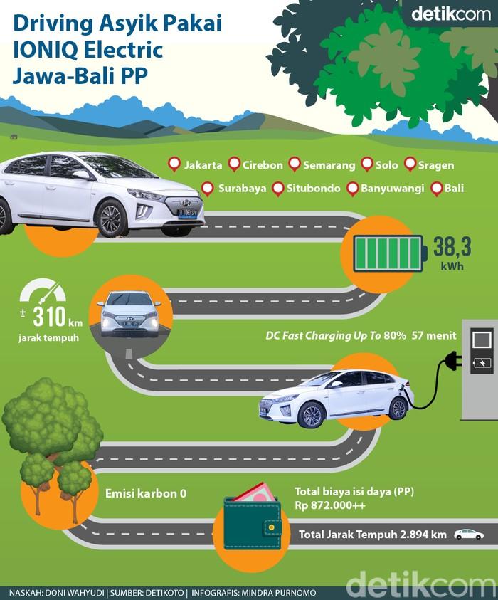 Infografis Road Trip Jakarta-Bali Ioniq Electric