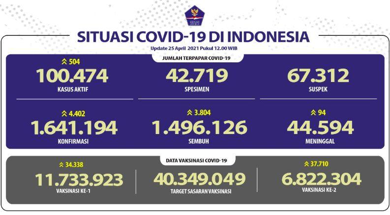 Data Covid-19, 25 April 2021