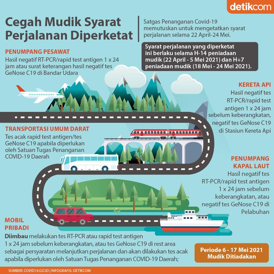 Infografis Syarat Perjalanan