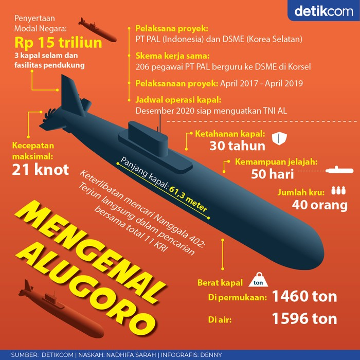 Kapal Selam Alugoro-405