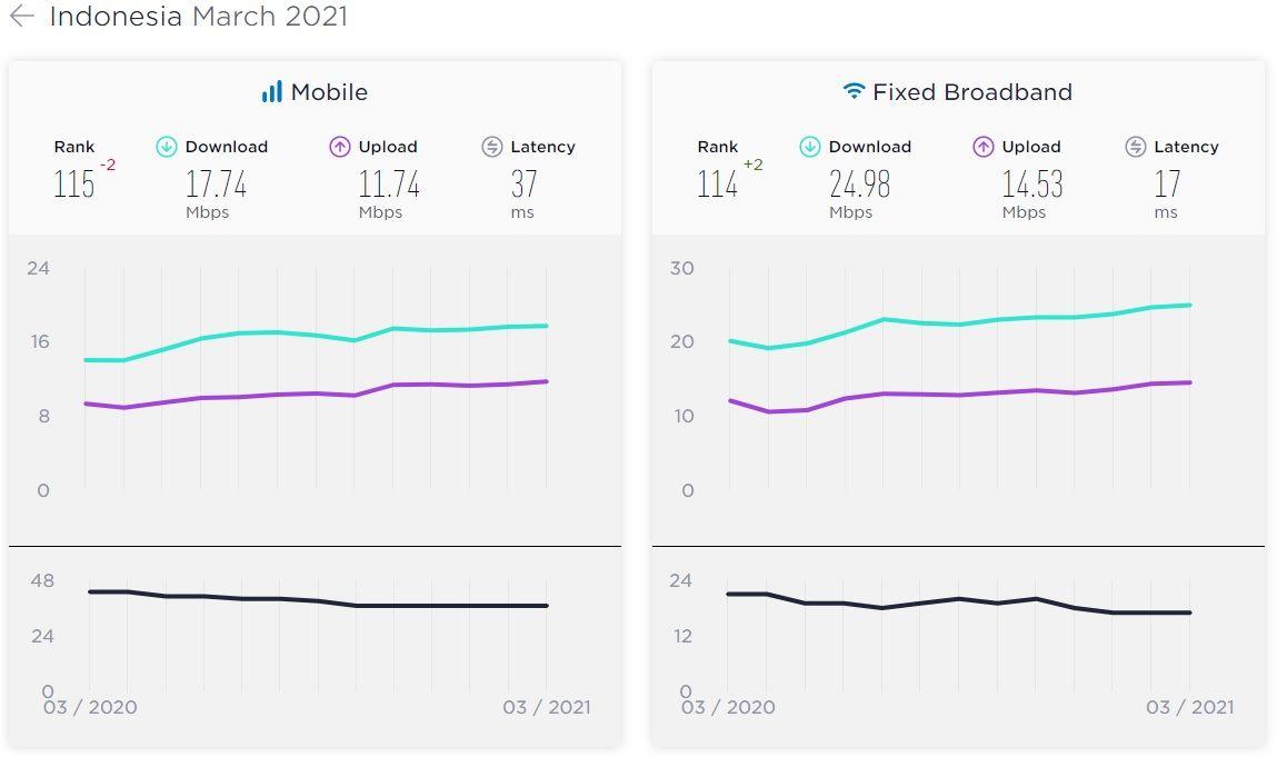 Speedtest melaporkan kecepatan internet negara-negara untuk bulan Maret 2021.