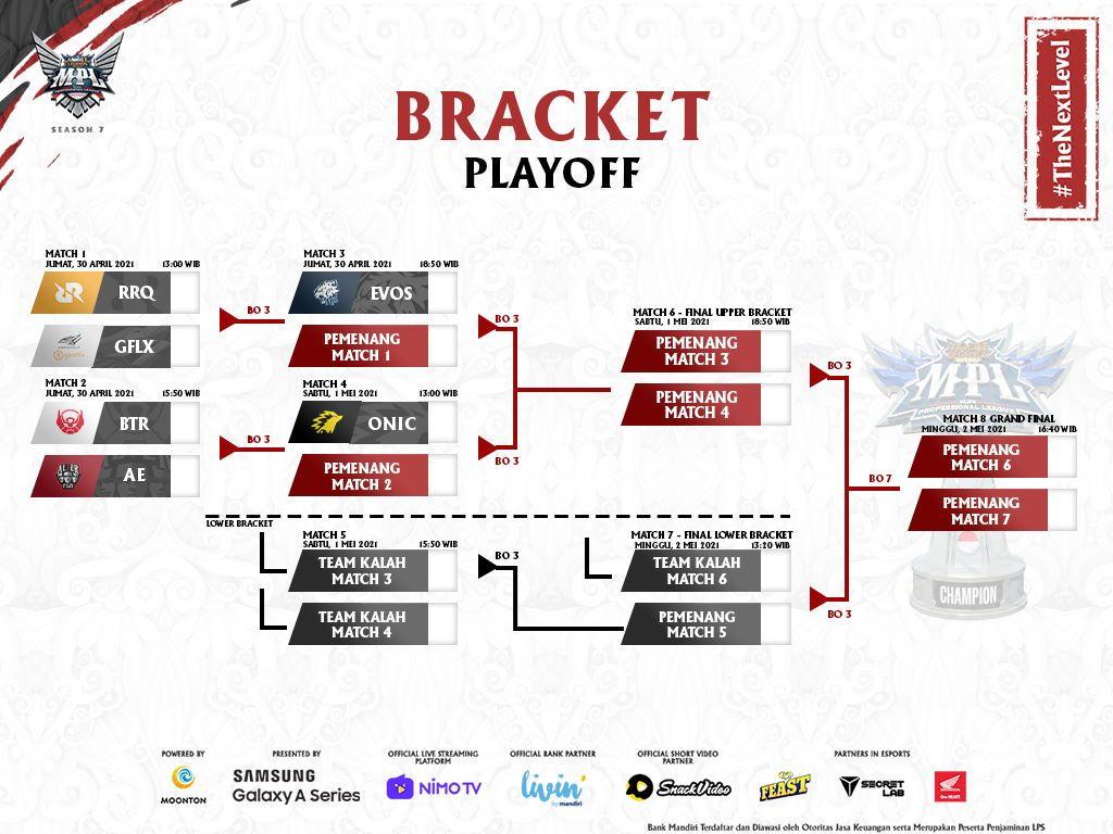 Jadwal Babak Playoff MPL ID Season 7: RRQ Hoshi vs Genflix Aerowolf