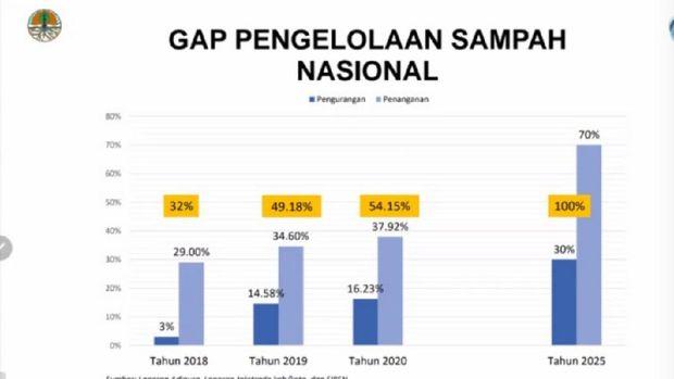 GAP Pengelolaan sampah nasional