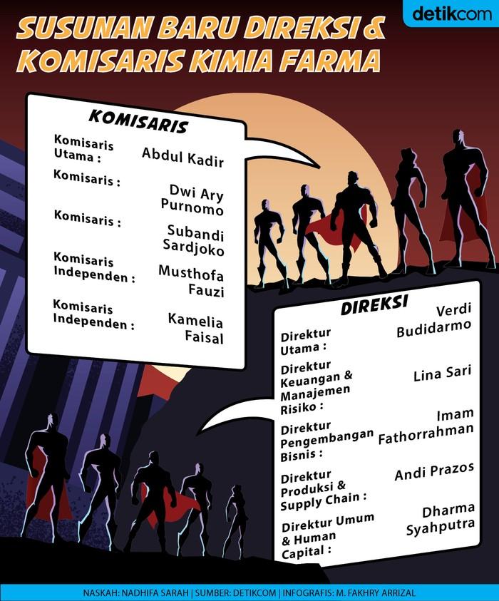 Infografis Direksi & Komisaris Kimia Farma