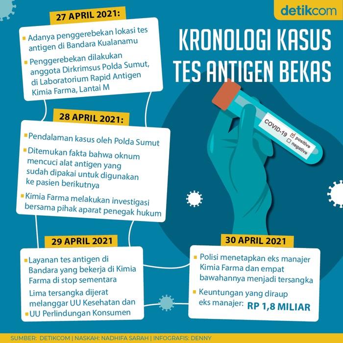 Infografis kronologi kasus tes antigen bekas