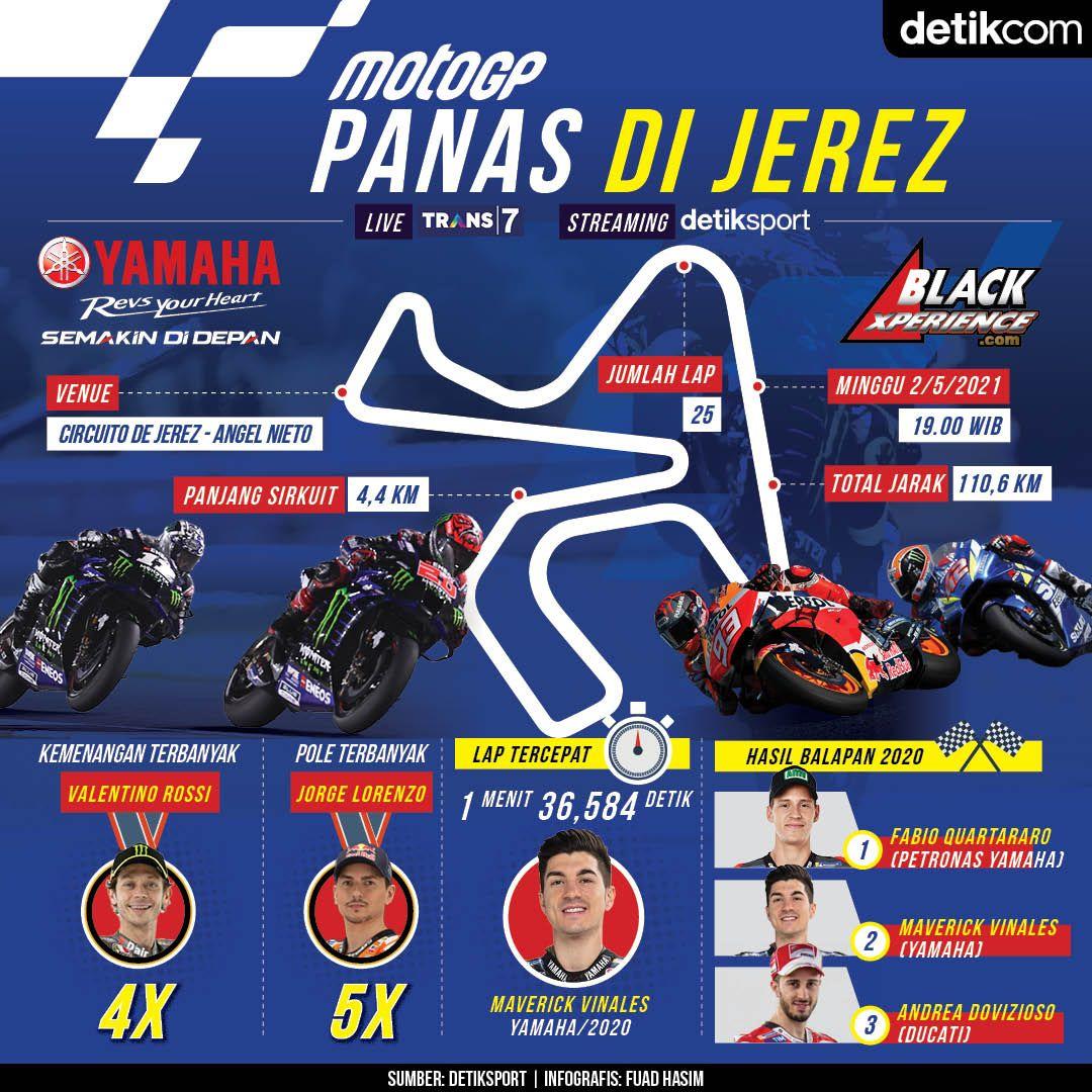 Infografis MotoGP Spanyol 2021