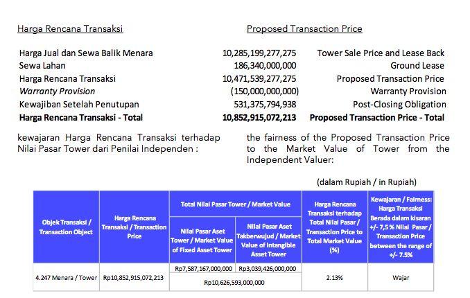 Harga Wajar Penjualan Menara ISAT/Laporan RSR