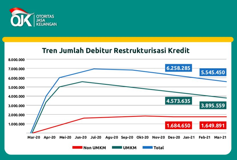 Restrukturisasi Kredit, per 31 Maret 2021/OJK