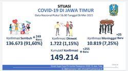 Kasus COVID-19 Aktif di Jatim Tinggal 1.722