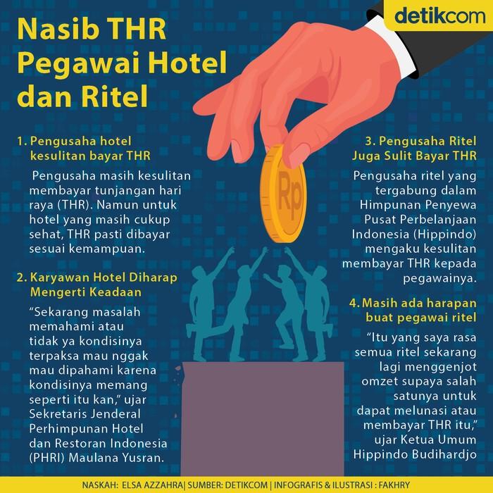 Infografis nasib THR pegawai hotel dan ritel