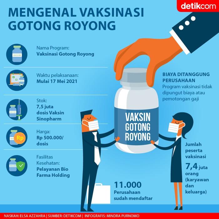 Infografis Vaksinasi Gotong Royong